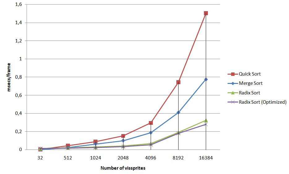 vissprites_sort_chart2.png.a88d0d2007251fb146c2be026ff326ec.png